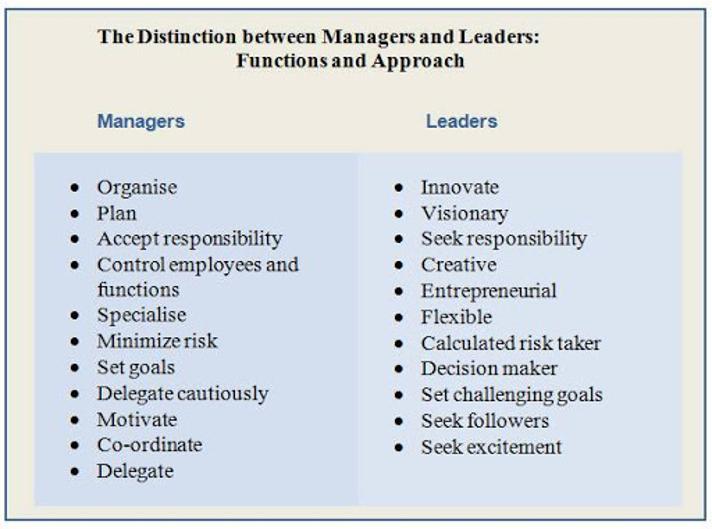 Developing Leadership & Management Skills